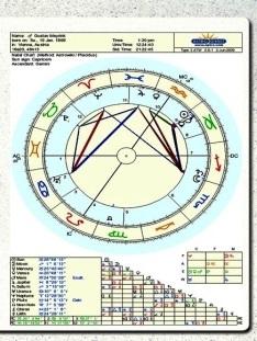 maj horoskop