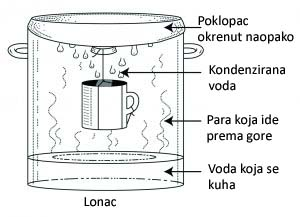 Lonac za destilaciju