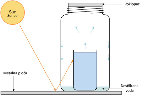 Solarni destilator
